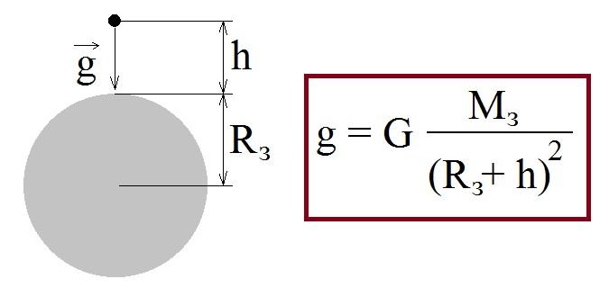 ускорение формула_2