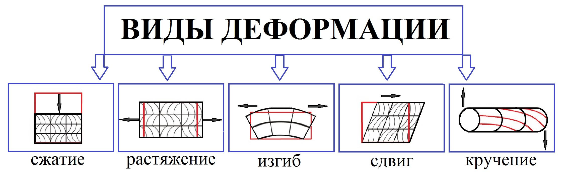 Деформация сдвига схема