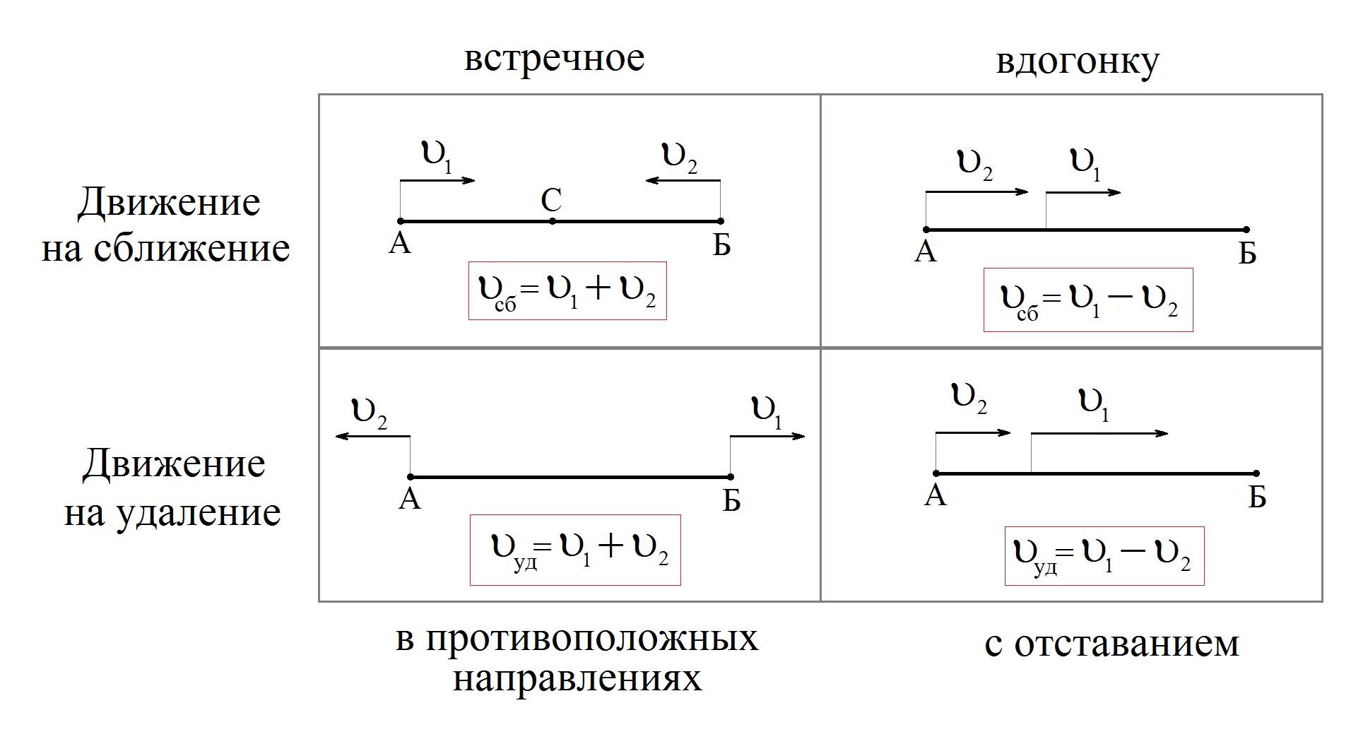 На движение задач удаление по математике решебник
